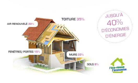 l isolation thermique ecologique rev tements modernes du toit. Black Bedroom Furniture Sets. Home Design Ideas